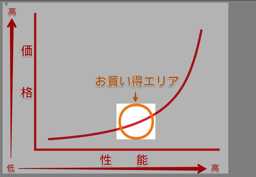 PCパーツにおける性能対価格比のグラフ(イメージ)