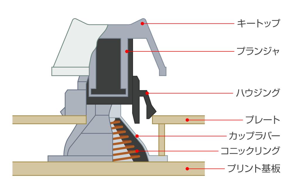 静電容量無接点方式(REALFORCE の特徴 http://www.realforce.co.jp/features/index.html より)
