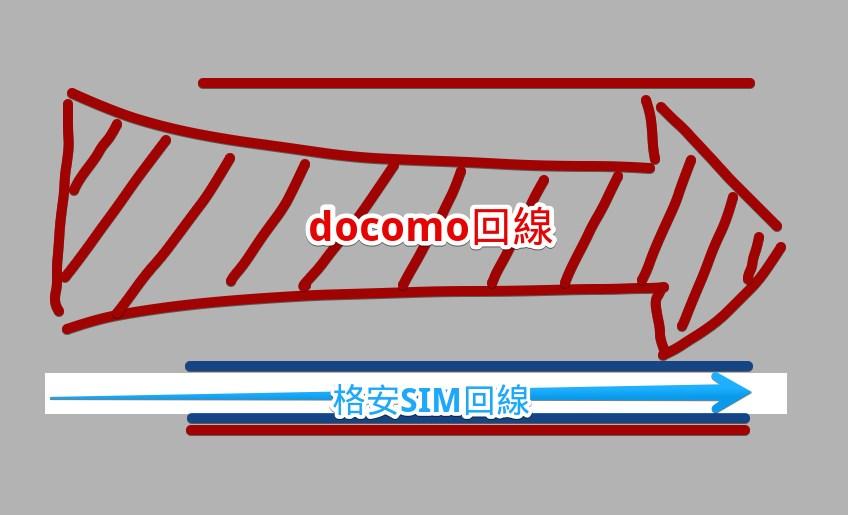 docomo回線と比べて細い格安SIM回線の画像