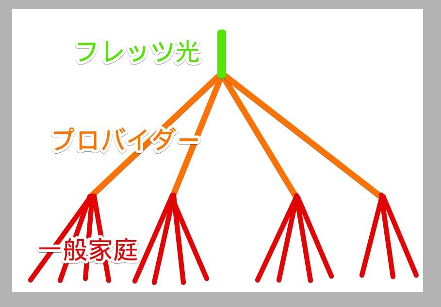 一般的なネット接続の構造