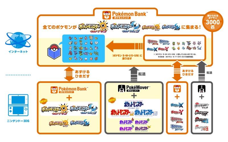 ポケモンバンクのシステム説明
