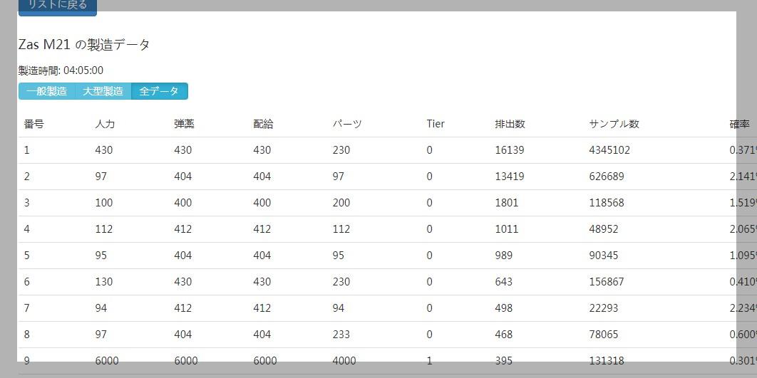 ドルフロのレシピ統計サイト