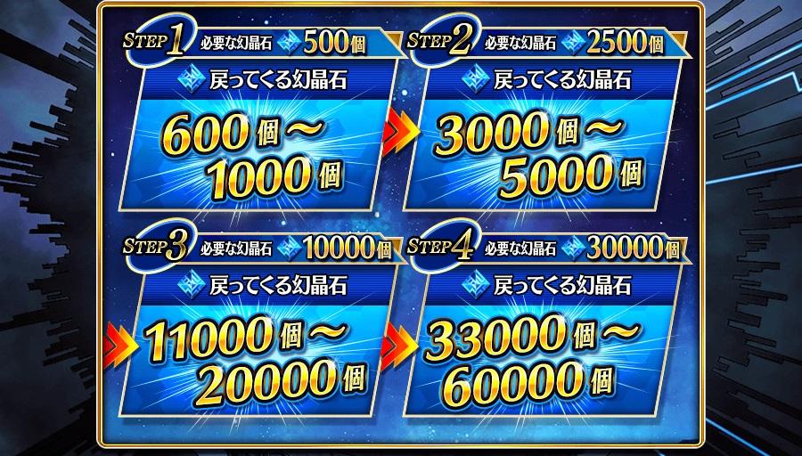 タガタメにおける4ステップ最終30,000個の幻晶石還元召喚