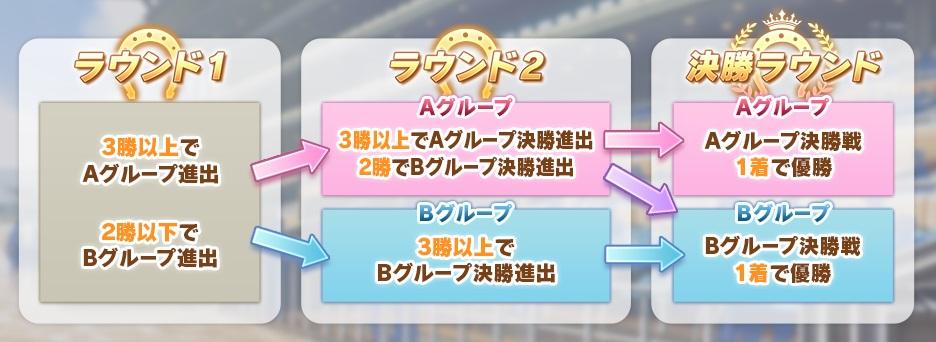 ウマ娘におけるチャンピオンズリーグ(タウロス杯)のラウンド構成および出走条件