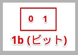 1bitを表した画像